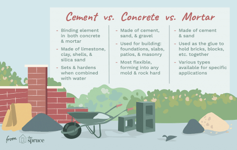 Don't Confuse Cement with Concrete!